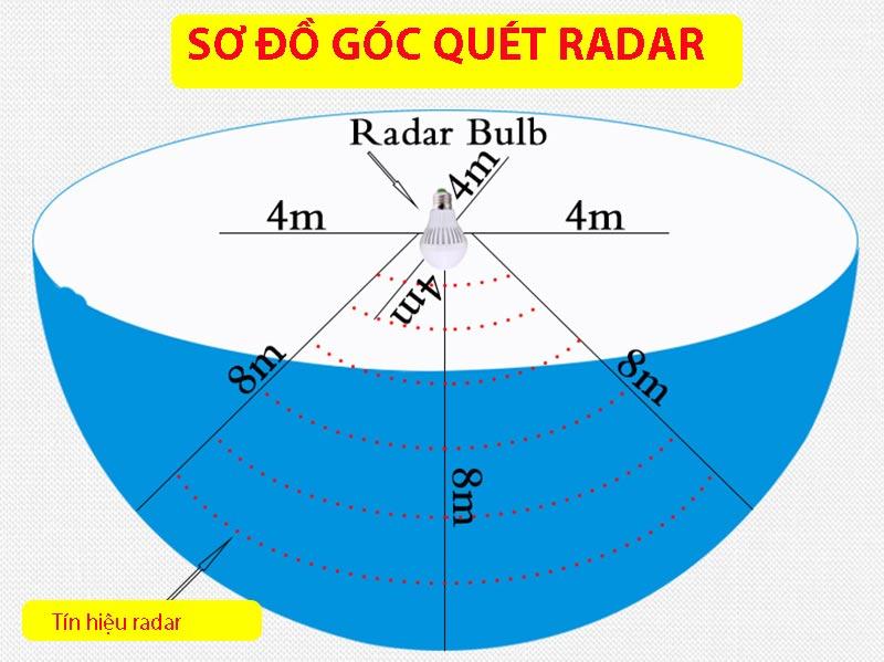den-cam-bien-chuyen-dong-radar-4w-3